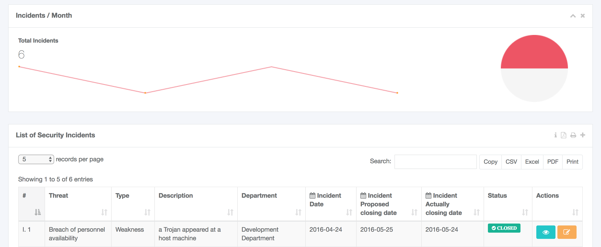 INCIDENT DASHBOARD
