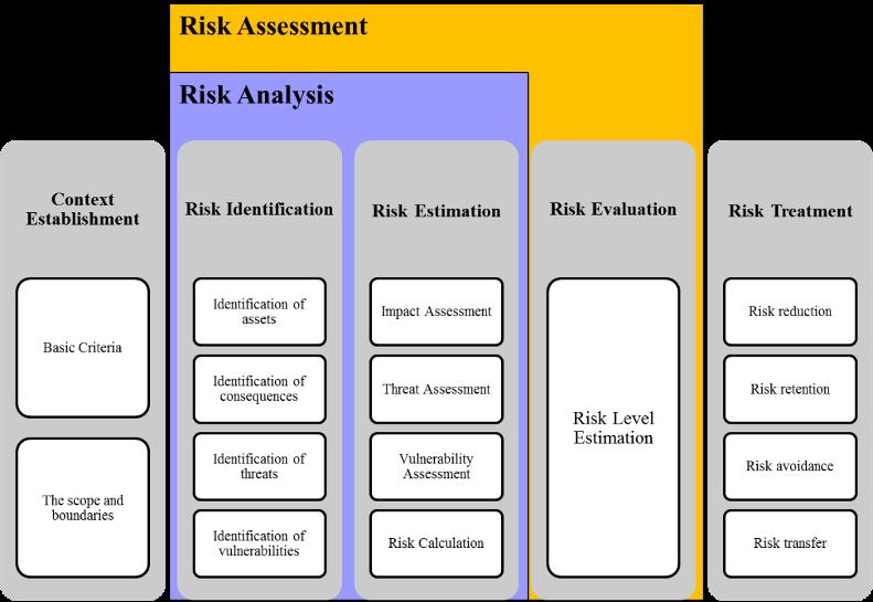 Risk Assessment Phases